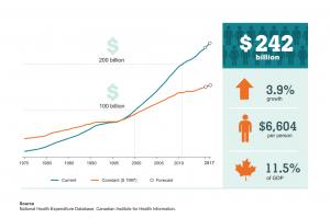 Trend of health spending in Canada
