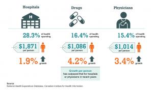 Where health spending goes