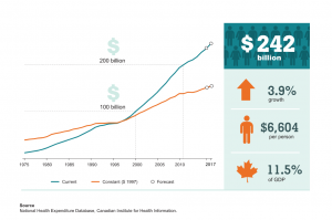 Trend of health spending in Canada